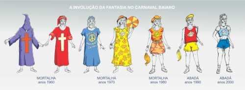 Da Mortalha ao Abadá, uma evolução da fantasia baiana.